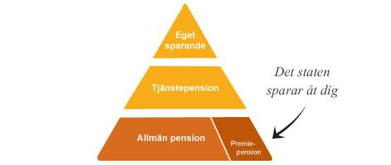 efterlevandeskydd allmän pension